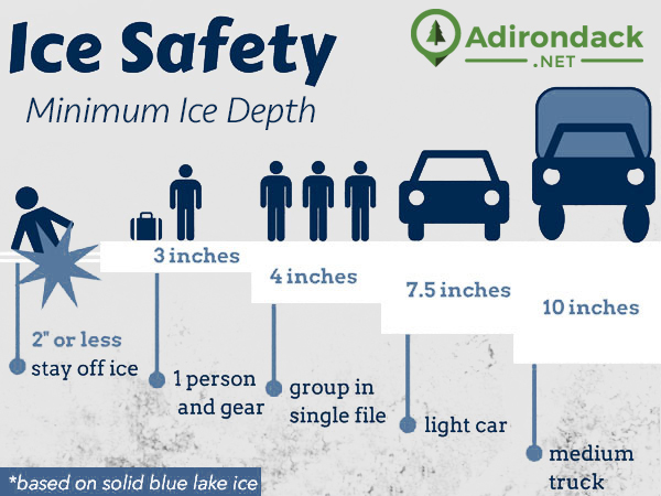 infographic showing ice safety by ice depth - 2 inches or less, stay off the ice; 3 inches, 1 person and gear; 4 inches, group in single file; 7.5 inches, light car; 10 inches, medium truck; this is based on solid blue lake ice