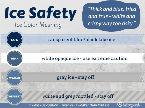 Ice safety infographic explaining how strong ice is by color - transparent blue/black lake ice is safe; white opaque ice is weak, use extreme caution; gray ice is weaker, stay off; white and grey mottled ice is weakest, stay off; thick and blue, tried and true - white and crispy way too risky; always use caution - river ice is weaker than lake ice