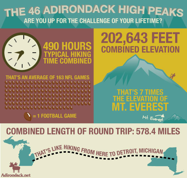 46 high peaks infographic