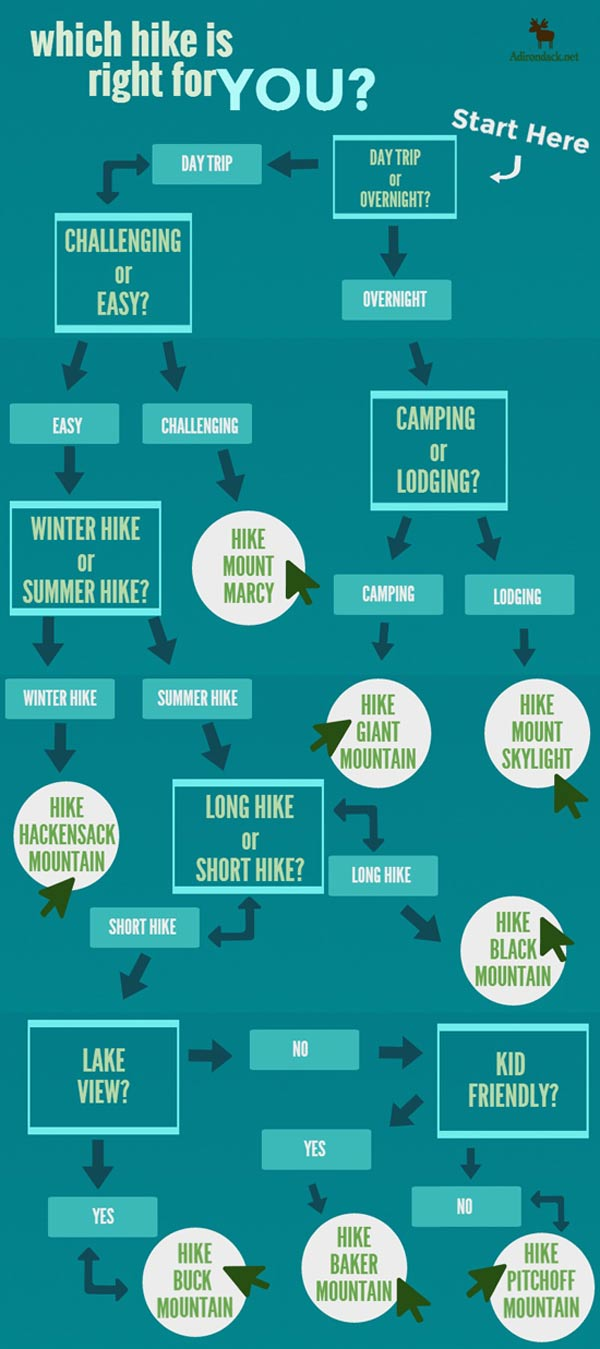 which hike to hike infographic